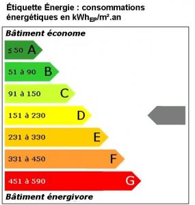 conso-d-energetique-T2-endoume